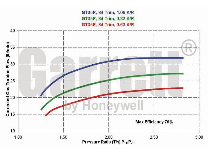 Garrett GT3582r WG 63A/R GT35r 714568-5003